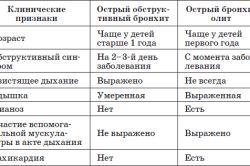 Особливості розвитку синдрому бронхіальної обструкції у дітей