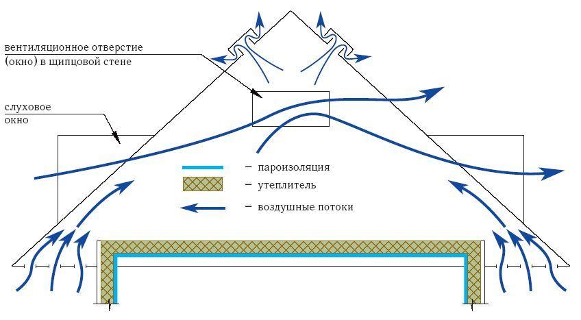 Схема утеплення горища.