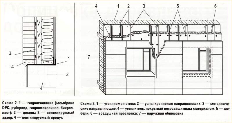 Схема облицювання та утеплення будинку.