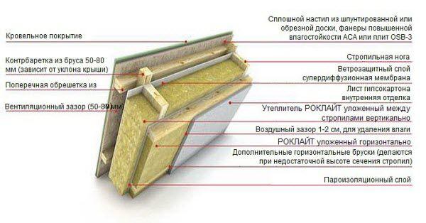 Схема утеплення даху будинку.