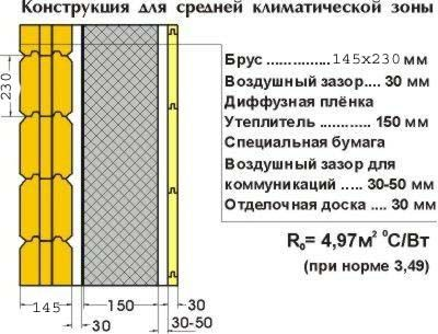Схема утеплення дерев`яного фасаду.