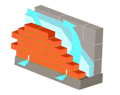 Якісна облицювання цеглою будинку з бруса