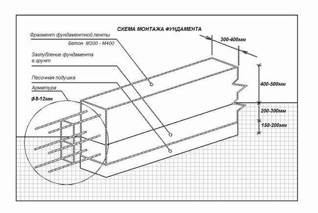 Як побудувати фундамент під дерев`яний будинок?