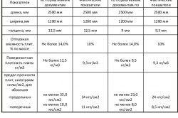 Таблиця характеристик гіпсокартону