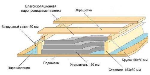 Схема утеплення підлоги мансарди