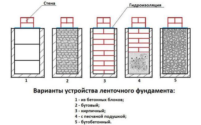 Чи можна побудувати фундамент для лазні до початку холодів?