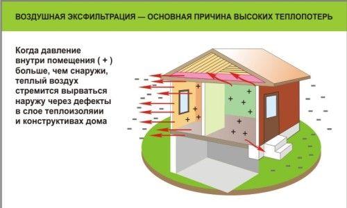 Особливості утеплення дерев`яного стелі