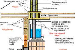 Схема гідроізоляції стін каркаса